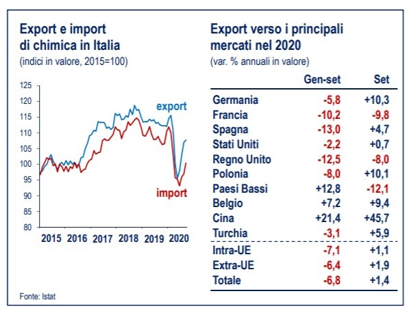 Export e Import di chimica in Italia/Italian chemical exports and imports