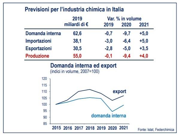 Previsioni per la chimica italiana